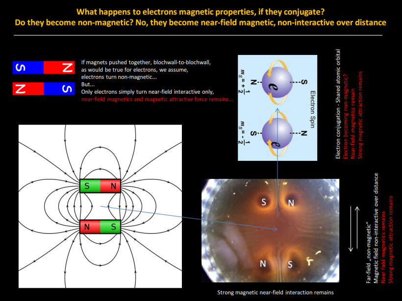 Electron magnetic field cancellation